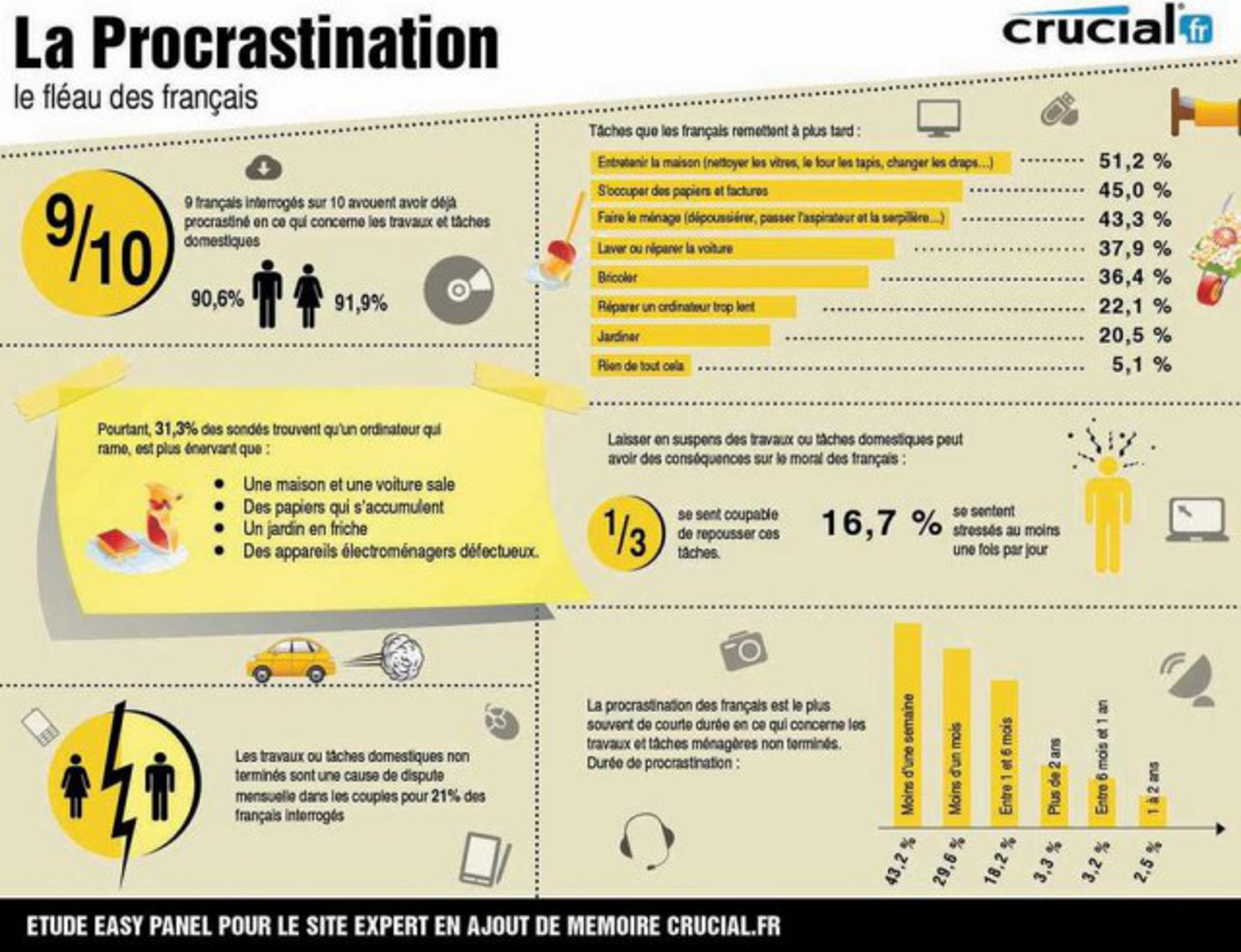 procrastination infographie